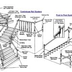 staircase-parts