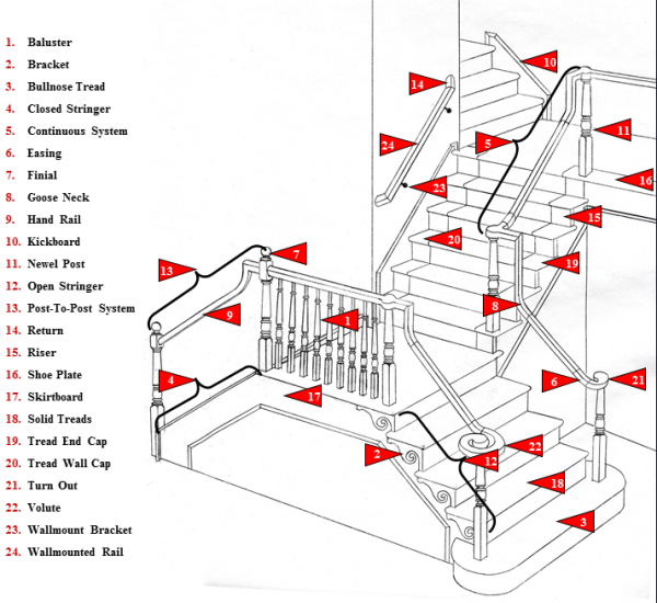 Staircases list