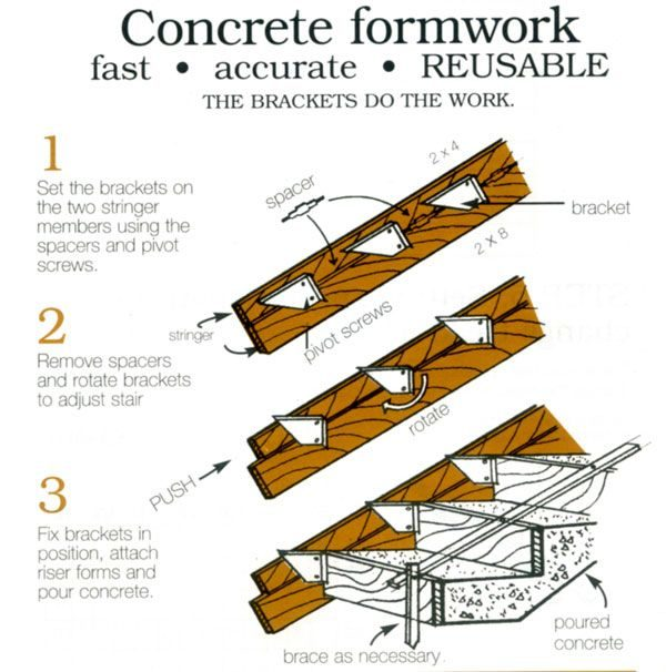form work for concrete stairs