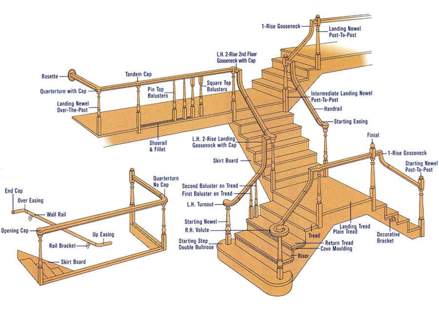 Name Different Parts Of Stairs
